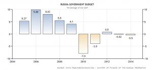 Défice Orçamental Russo