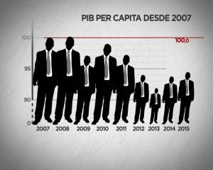 PIB pc