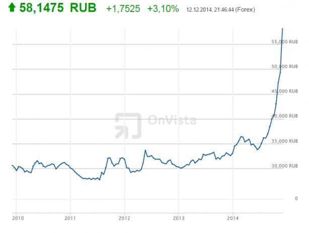 Dolar-Rublo 2010-2014