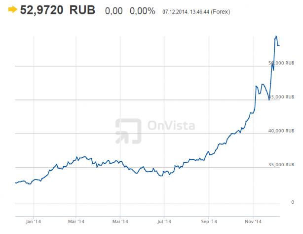 rublo dez2014
