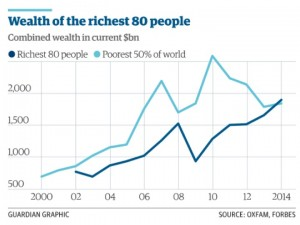 os 80 mais ricos