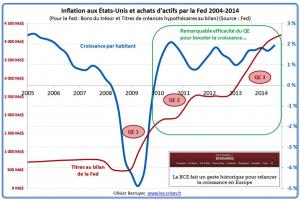 QE e crescimento