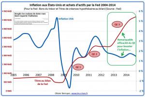QE nos EUA