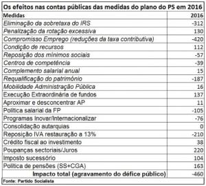 impacto+saldo+orcamental+das+medidas_PS_1