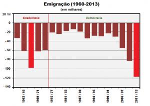 Emigração (1960-2013)