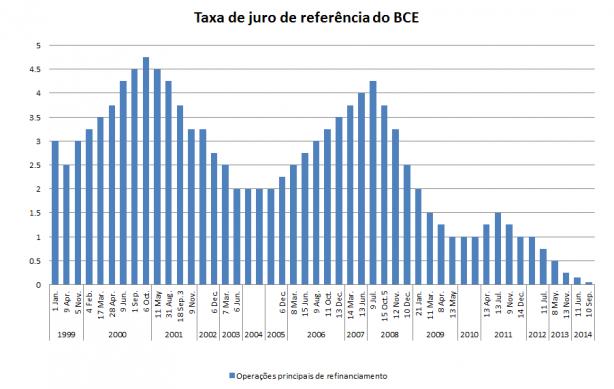 Fonte: BCE.