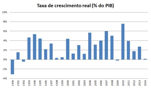 Brasil GDP