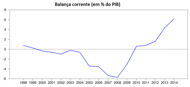 Current Account Irlanda