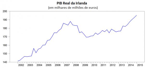 PIB Irlanda