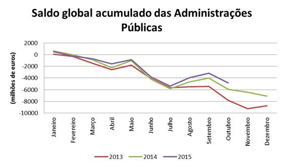 Défice acumulado Outubro 2015