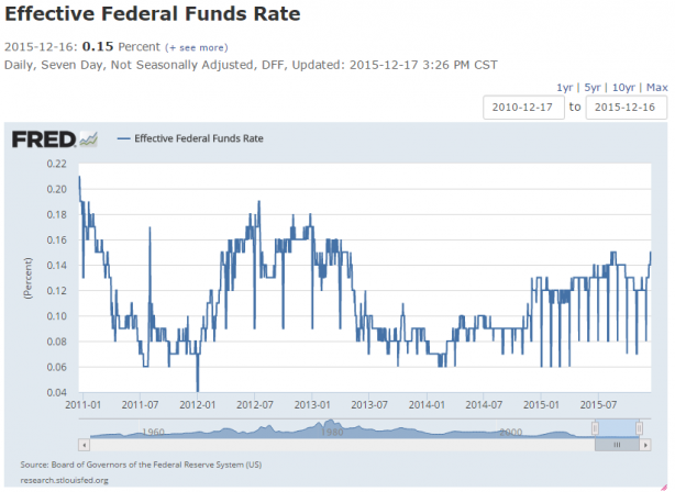 Effective Federal Funds Rate v2