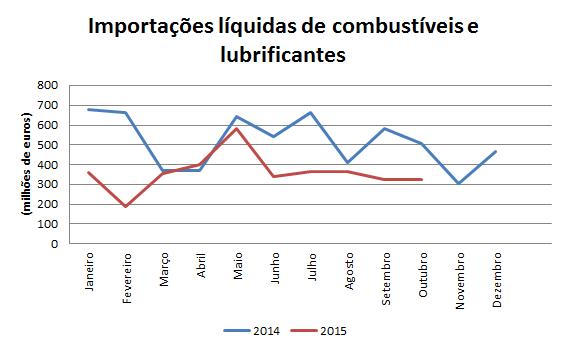 importações combustiveis