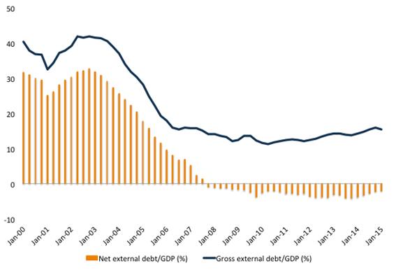 Brasil net external debt