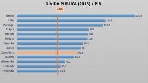 Dívida pública 2015