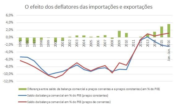 Exportações Líquidas
