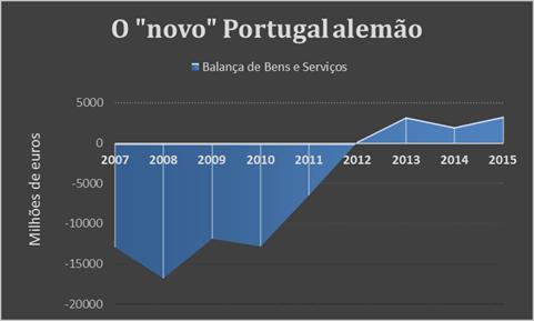 O Novo Portugal alemão