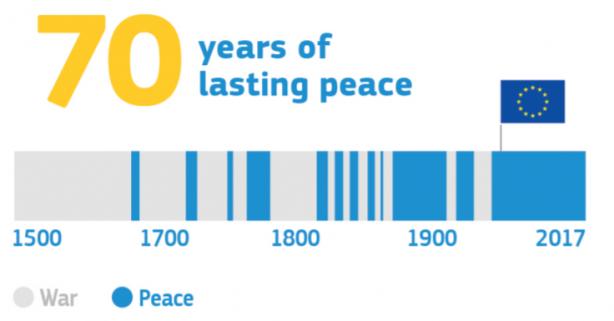 paz na UE