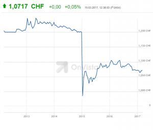 taxa de câmbio EUR-CHF