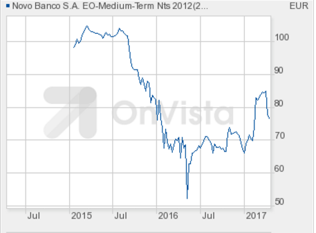 Medium Term Notes Novo Banco Fev2022 vf