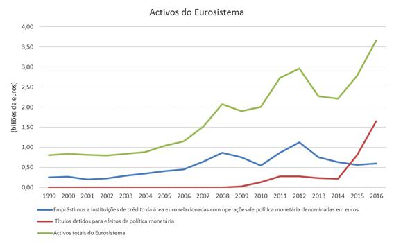 Activos do Eurosistema