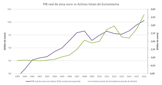 PIB real vs activos Eurosistema