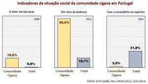 desigualdade comunidade cigana