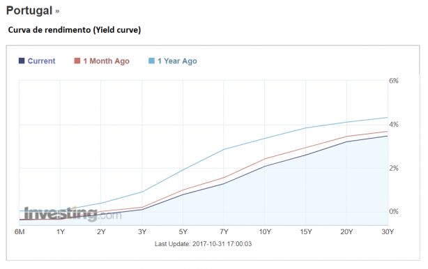 Portugal yield curve