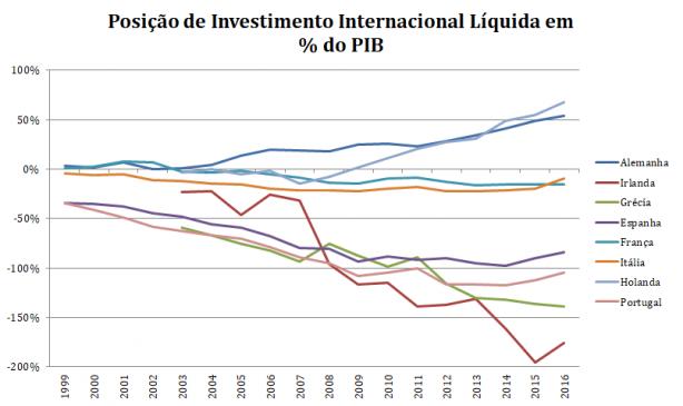 Posição de investimento internacional líquida