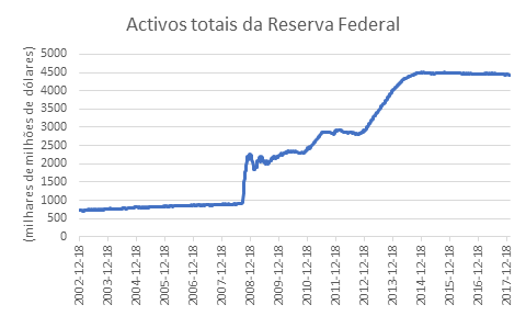 Activos totais da reserva Federal