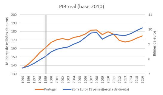 PIB real PT vs zona euro